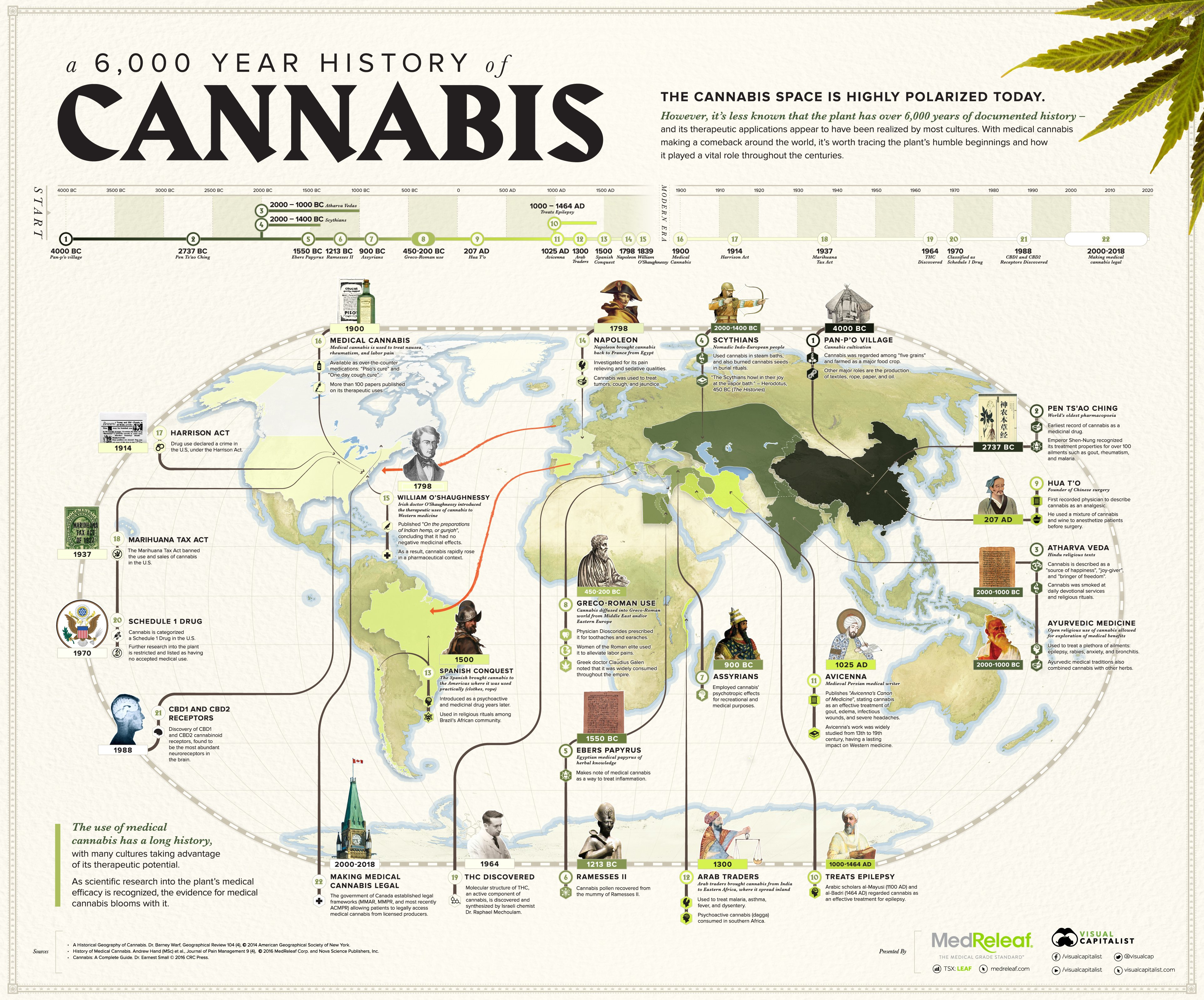 Medical Cannabis Timeline 1